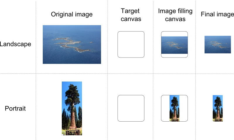 Resizing two pictures with landscape and portrait aspect ratio to make them fill a given canvas.