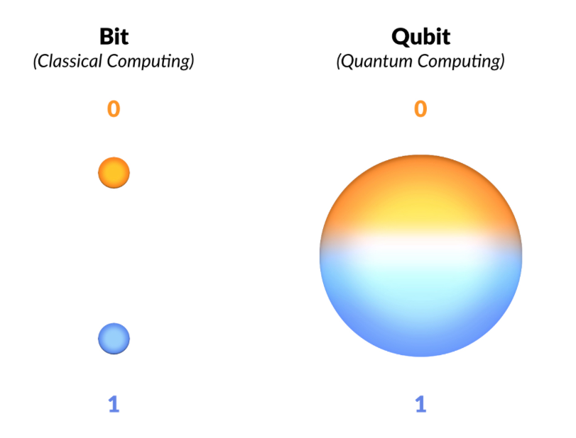 A sphere is often used to represent the concept of Qubit: the fundamental unit of a Quantum capable device. Image source: https://medium.com/@kareldumon/